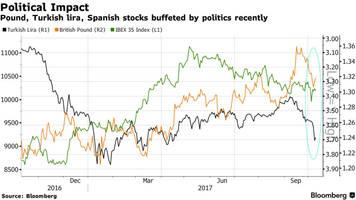European Stocks On Edge Ahead Of Catalan Independence Call, S&P Futures Rise