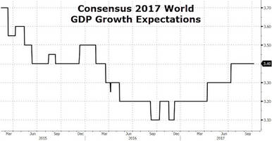 imf upgrades global growth outlook but singles out britain as a notable exception