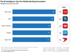 Wells Fargo and USAA lead in offering mobile features consumers would switch banks for