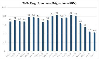 More Bad News For Autos: Wells Fargo Car Loan Originations Crash To All Time Low