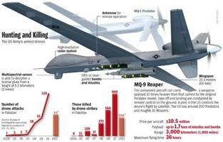 US Reaper Drone Shot Down Over Afghanistan