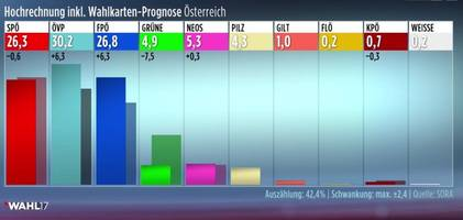 In Historic Result, 31-Year-Old Wins Austrian Elections, Worst Result For Establishment Party Since Hitler Rule