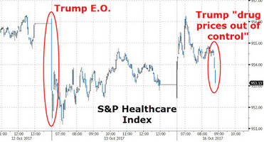 Healthcare Stocks Slide After Trump Says Drug Prices Out Of Control