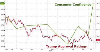 trumpfusion? 'record low approval ratings but record high consumer confidence' explained
