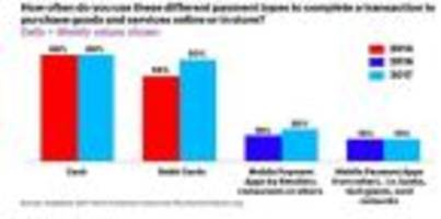 according to accenture: gen z consumers visit bank branches more often than any other age group, including baby boomers