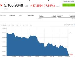 bitcoin suffers its biggest plunge in a month as traders fear tighter regulations