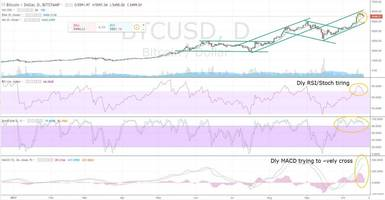 Ethereum (ETHUSD) Daily MACD Trying to Negatively Cross