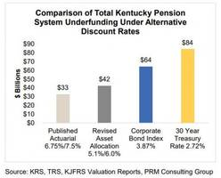 kentucky republicans cave on pension reform; stick it to taxpayers with kick the can approach instead