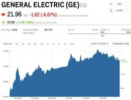 ge is getting smoked after missing big on earnings (ge)