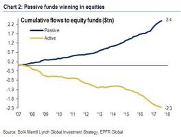 institutions are selling to retail investors at an unprecedented pace