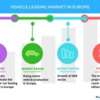 Top 5 Vendors in the Vehicle Leasing Market in Europe from 2017 to 2021 | Technavio