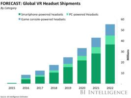 THE VIRTUAL REALITY REPORT: How the early days of VR are unfolding and the challenges it must overcome to reach mass adoption