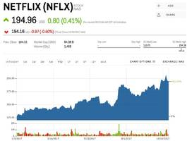 netflix is ticking higher after announcing plans to raise $1.6 billion in debt to fund new content (nflx)