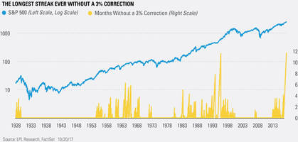 here it comes: the longest streak ever without a 3% correction in us history