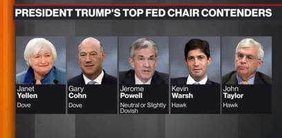 more of the same - ron paul laments trump's fed picks