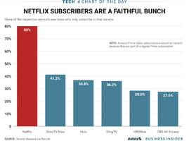 most netflix subscribers don't even bother with hulu or hbo now