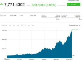 Bitcoin soars to nearly $7,900 after plans for fork are called off