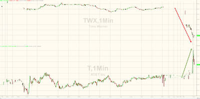 Time Warner Tumbles After AT&T CFO Questions Timing Of Deal