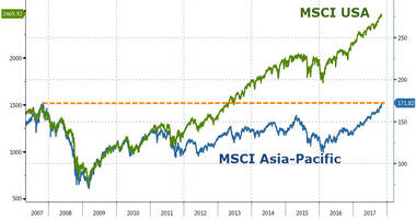 Asian Stocks Surpass 2007 Peak, Hit Record High As Chinese Inflation Comes In Hot