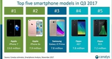 iPhone 7 (Not the iPhone 8) Was the World's Top Smartphone in Q3