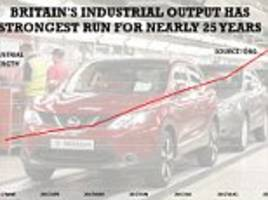 UK's industrial sector strongest run for nearly 25 years