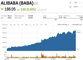 Alibaba is about to bring in more than Prime Day, Black Friday and Cyber Monday combined (BABA)