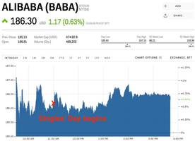 alibaba raked in $12 billion in two hours during the shopping holiday it helped create (baba)