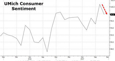 Consumer Confidence Unexpectedly Drops On Inflation, Rate-Hike Fears