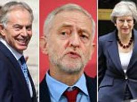labour should be ahead of may says blair in corbyn swipe