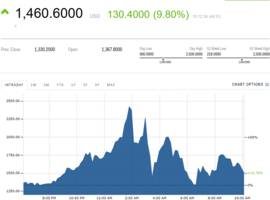 Bitcoin cash dethroned Ethereum as 2nd largest cryptocurrency during wild night of trading