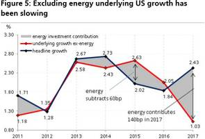UBS Makes A Striking Discovery: Ex-Energy, US GDP Growth Is The Slowest Since 2010