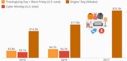 chinese singles' day eats cyber monday for breakfast