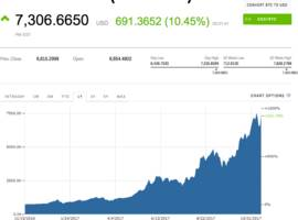 bitcoin pops after square says it's letting some app users buy and sell the cryptocurrency