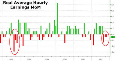 Americans' Real Wage Growth Contracts For 3rd Straight Month - First Time Since 2012