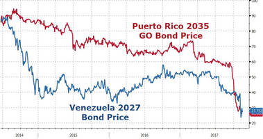 Puerto Rico Bond Prices Plunge Below Venezuela's On Moratorium Fears