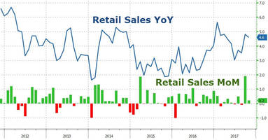 retail sales growth slows in october as storm surge fades