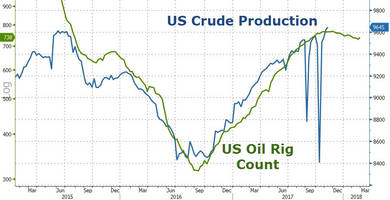 WTI/RBOB Slide On Surprise Build As US Crude Production Hits New Record High