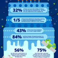 'Tis the Season to Tackle the Holiday Birthday Blues, Says Chase Freedom Survey