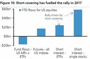 ubs reveals the stunning reason behind the 2017 stock market rally