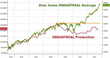 US Industrial Production Jumps In October - Remains Below 2014 Peak