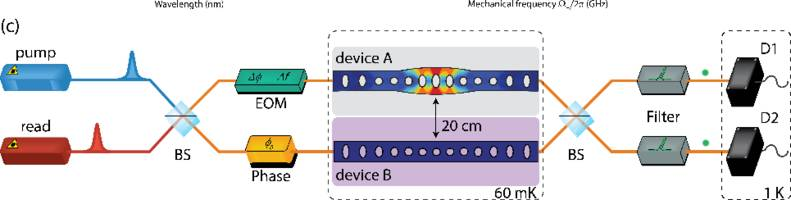 Physicists Quantum Entangle Silicon Devices to Send Information Over a 20-Centimeter Distance