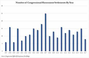 congress discloses complete number, amount of harassment settlements in past 20 years