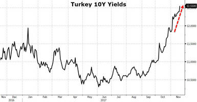 turkish lira, bonds plunge after erdogan tells central bank it's on the wrong path