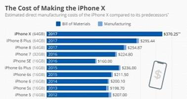 the iphone x is twice more expensive to make than the iphone 4s