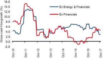 what happened to cash flow growth: the red flag in q3 earnings