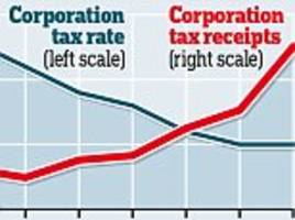 corporation tax receipts are up 50% in seven years