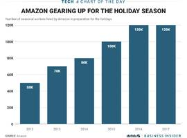 amazon holiday hiring is reaching sky-high levels — this year's tally will be about 120,000 (amzn)