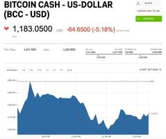 bitcoin is falling after a $31 million crypto heist