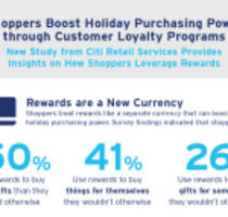 Shoppers Boost Holiday Purchasing Power through Customer Loyalty Programs