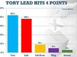 new poll puts the tories four points ahead of labour